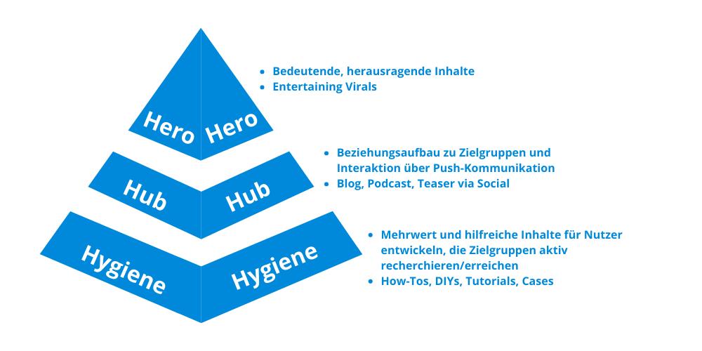 Content-Pyramide